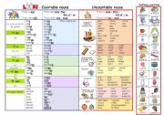 Countable and uncountable nouns - guide