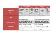 English worksheet: Present perfect Vs, Past Simple Chart