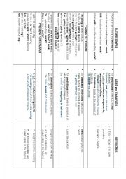 English Worksheet: FUTURE TENSES chart with form, uses and key words