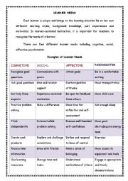 English Worksheets: learner needs