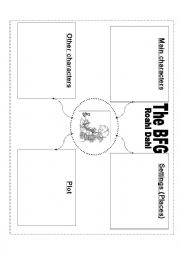 English Worksheets: Mind map - The BFG Roahl Dahl
