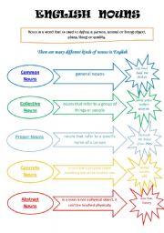 English Worksheets: English  Nouns