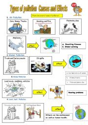 English Worksheet: Types of pollution poster