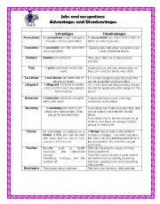 English Worksheet: II PART OF JOBS AND OCCUPATIONS ADVANTAGES AND DISADVANTAGES