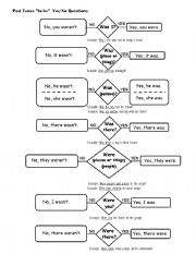 English Worksheet: Yes No Answers Using Was Were Questions