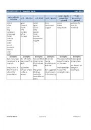 English Worksheet: REPORTED SPEECH - Reporting Verbs