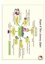 English Worksheet: Pupils & their Learning Styles