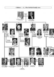 Culture - British family tree