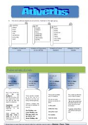 English Worksheet: Adverbs - manner, place, time and frequency