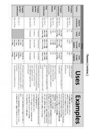 English Worksheet: tenses review