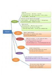 English Worksheet: PRESENT TENSE MIND MAP