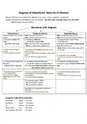 English Worksheet: Degrees of Adjectives and Adverbs of Manner (rules/structures)