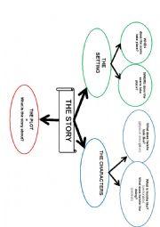 English Worksheet: Mindmap