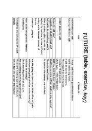 Future (table, 4 exercises, key)