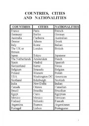 English Worksheet: country,city,nationality