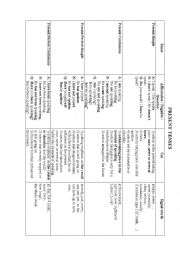 Table of all active tenses