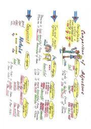 English Worksheet: Mind Map: Comparison of Adjectives