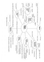 British Politics Mindmap