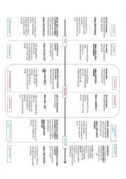 Tenses Chart