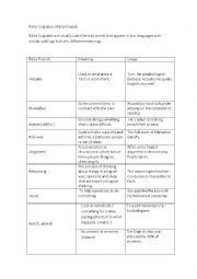 English Worksheet: False Cognate / False friends