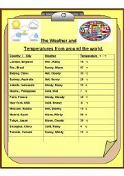 Running dictation of the weather and  temperatures from around the world