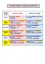 POSSIBLE FORMS OF GERUNDS AND INFINITIVES