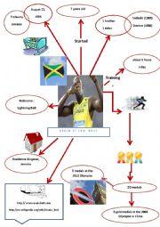 Mind Map Usein Bolt