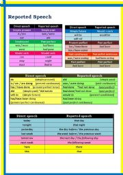 English Worksheet: Reported (Indirect) Speech _Verb Tense & adverbs Table