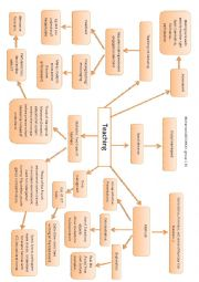 English Worksheet: Four concept maps for novice teachers and teacher trainees