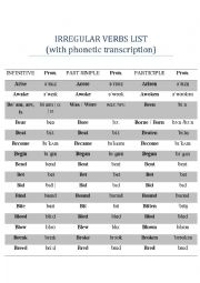 Irregular Verbs List (with Phonetic transcription)