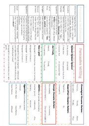English Worksheet: Persuasive Writing Language Map
