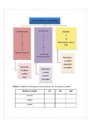 English Worksheet: -Ed Endings Pronunciation
