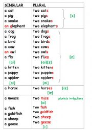 sz iz pronunciation exercises pdf