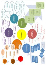 English Worksheet: Conversation mind map