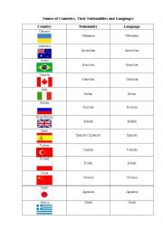 English Worksheet: Countries+nationalities+languages