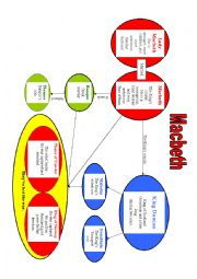 Macbeth (mind map for main characters)