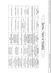English worksheet: Table Of Some English Tenses