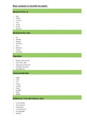 Basic vocabulary for line graphs. ( IELTS Academic writing task one, Business )