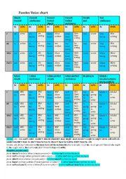 Passive voice verb table