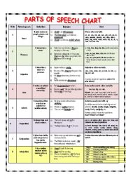 English worksheets: PARTS OF SPEECH CHART