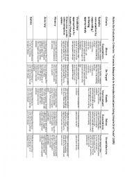 English Worksheet: Rubric for Oral (Speaking) Exam
