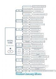 MODAL VERBS MAP