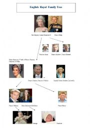 English Worksheet: The English Royal Family