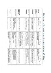 English Worksheet: Opinion v. Persuasive v. Argumentative Writing