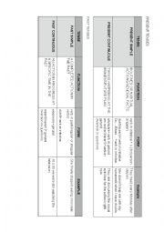 VERB TENSES SUMMARY CHART