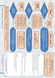 English Worksheet: Conditional Sentences Flowchart (Type I, II, III, mixed forms and add. information)