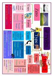 English Worksheet: conditional if mind map