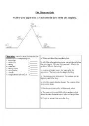 English worksheets plot diagram quiz english worksheet plot diagram quiz ccuart Gallery