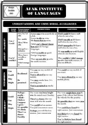English Worksheet: Modal auxiliaries chart with synonymous expressions grammar