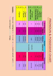 Pronoun and possessive chart